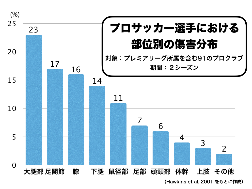 部位別傷害発生(2019.12.11).001